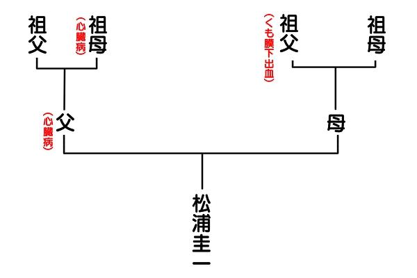 呪われた一族の家系図