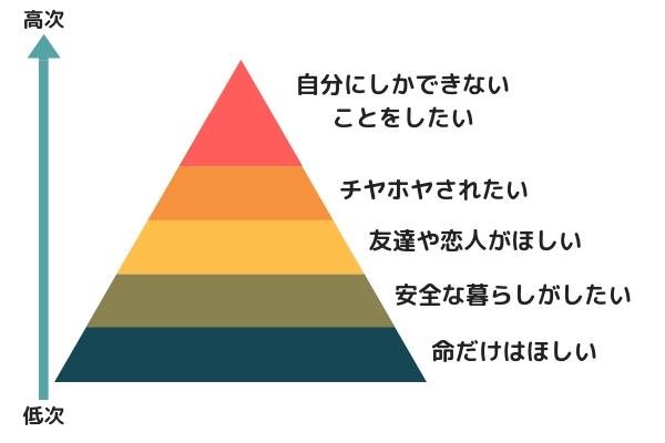 マズロー欲求段階の図