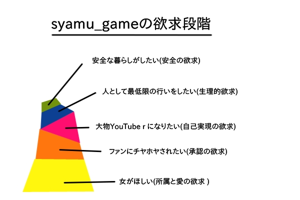 syamu_gameの持つ欲求の図
